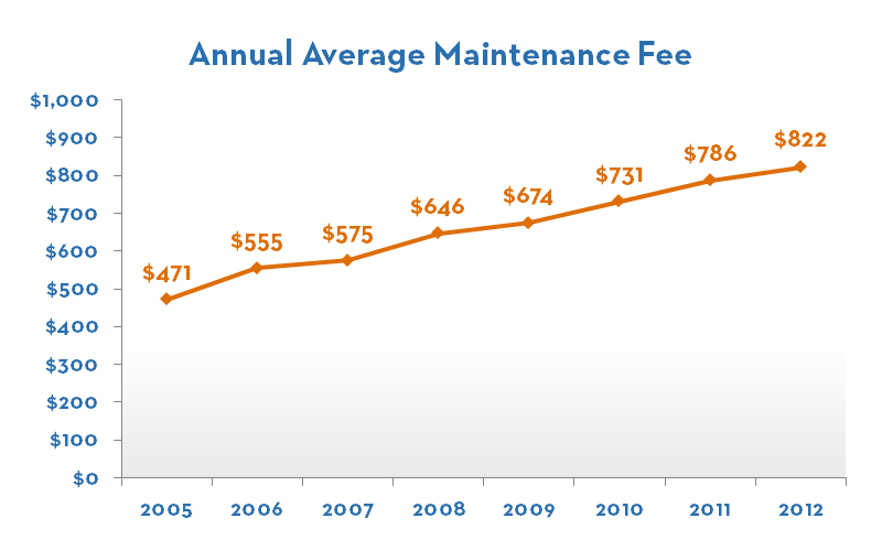 Increasing Maintenance Fees
